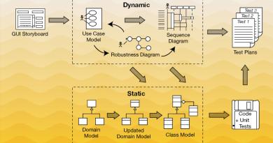 ICONIX-Prozess (Quelle: http://www.iconixsw.com)