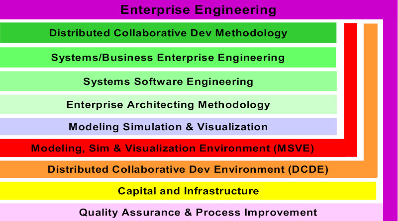 INCOSE Systems Engineering Vision 2020